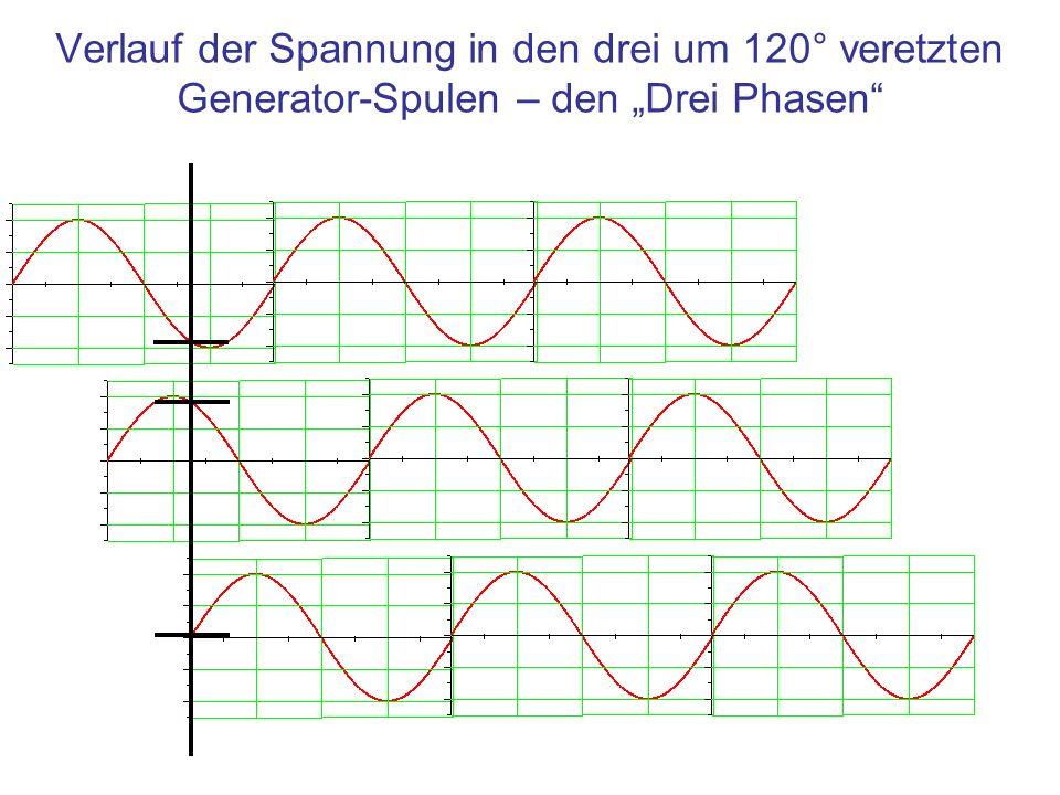 """Verlauf der Spannung in den drei um 120° veretzten Generator-Spulen – den """"Drei Phasen"""