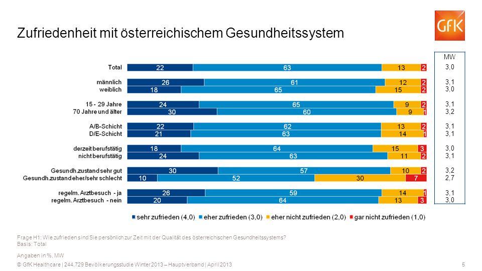 Zufriedenheit mit österreichischem Gesundheitssystem