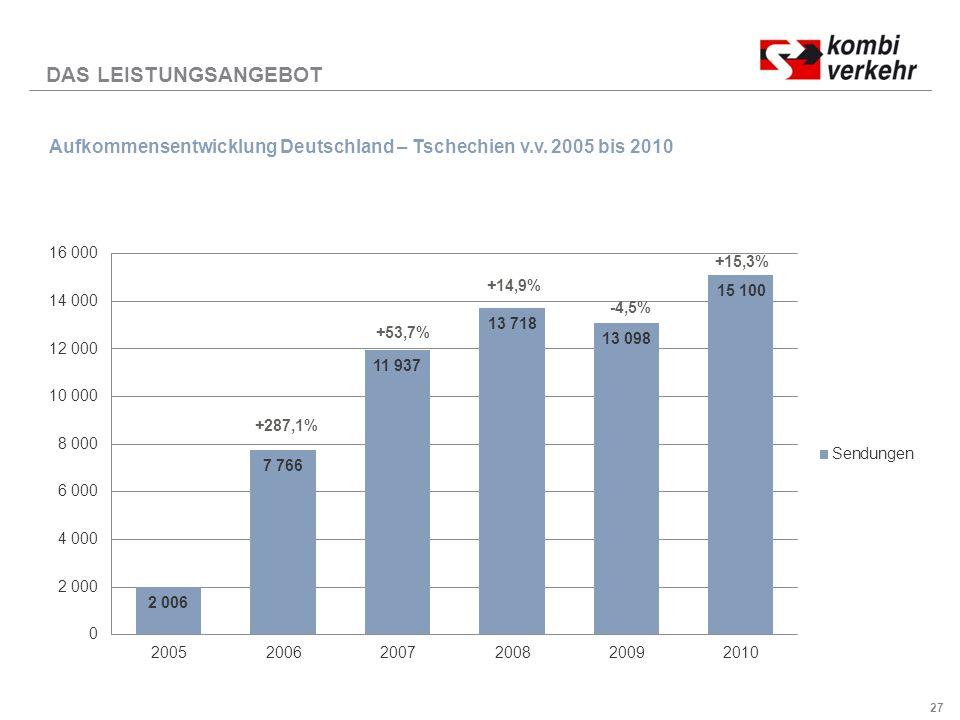 DAS LEISTUNGSANGEBOT Aufkommensentwicklung Deutschland – Tschechien v.v. 2005 bis 2010. +15,3% +14,9%