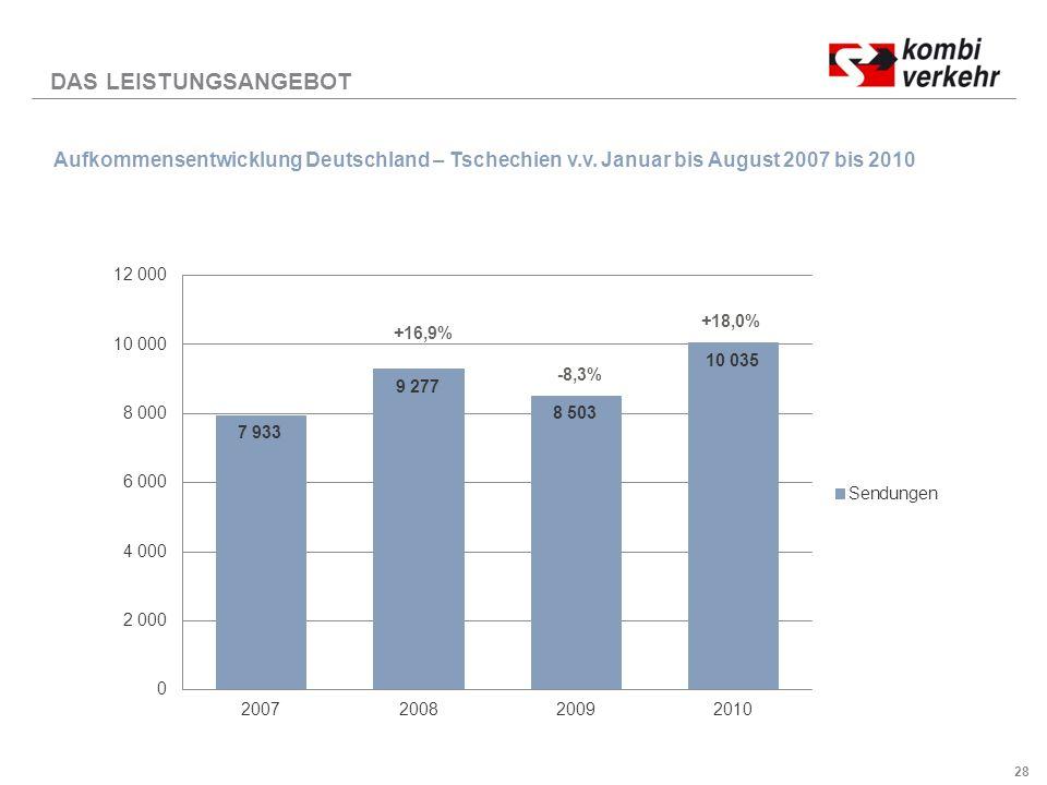 DAS LEISTUNGSANGEBOT Aufkommensentwicklung Deutschland – Tschechien v.v. Januar bis August 2007 bis 2010.