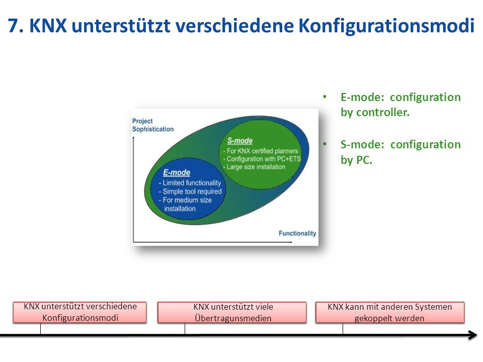 7. KNX unterstützt verschiedene Konfigurationsmodi