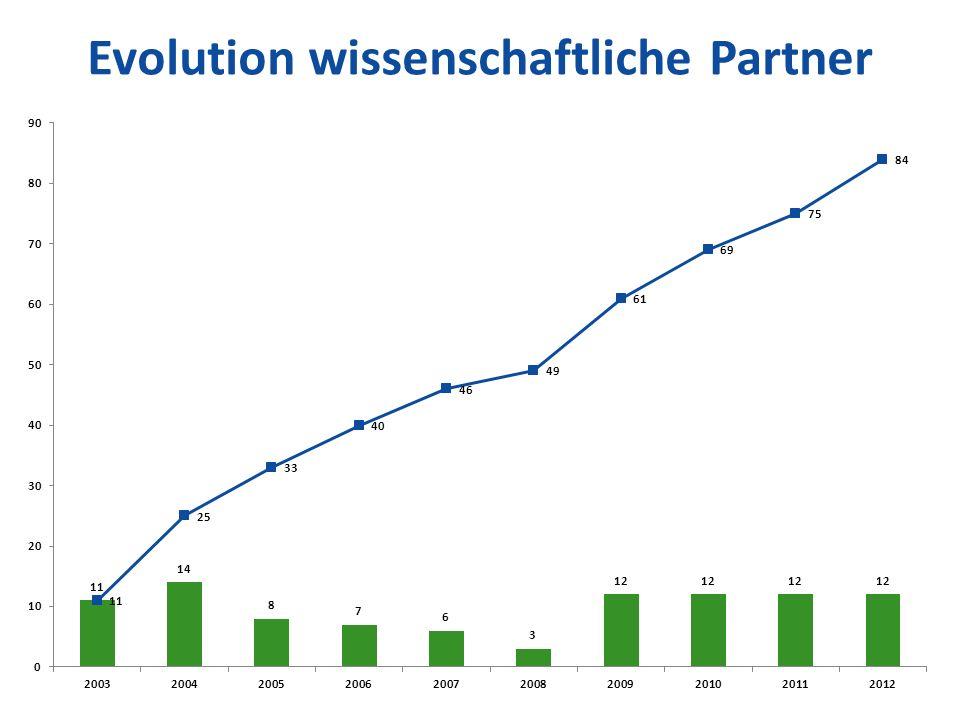 Evolution wissenschaftliche Partner
