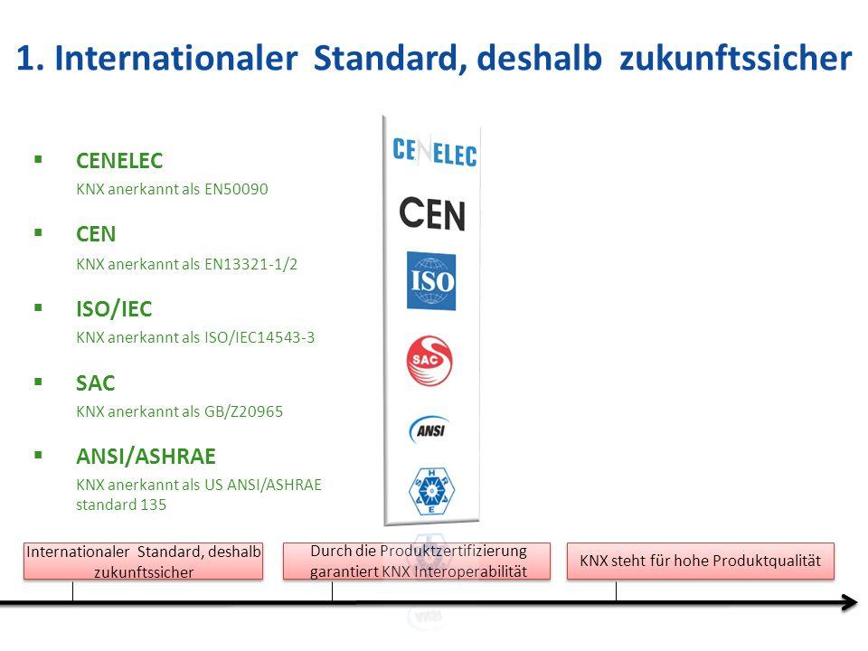 1. Internationaler Standard, deshalb zukunftssicher
