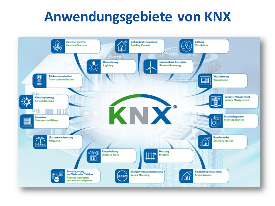 Anwendungsgebiete von KNX
