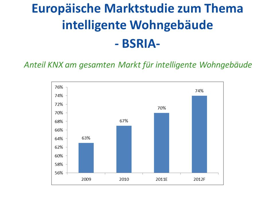 Europäische Marktstudie zum Thema intelligente Wohngebäude