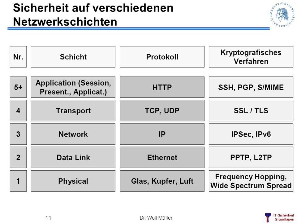 Sicherheit auf verschiedenen Netzwerkschichten