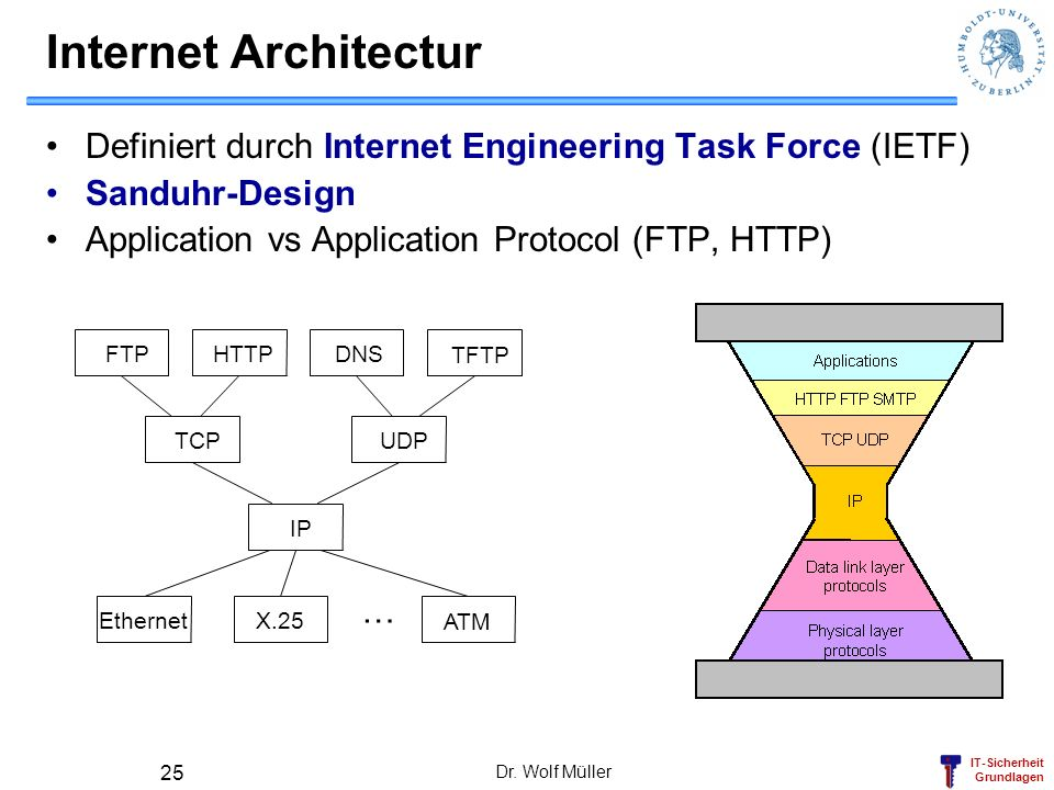 Internet Architectur Definiert durch Internet Engineering Task Force (IETF) Sanduhr-Design. Application vs Application Protocol (FTP, HTTP)