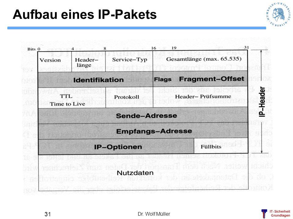 Aufbau eines IP-Pakets