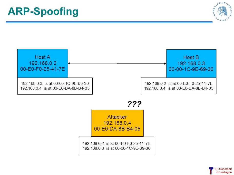 ARP-Spoofing Host A Host B 192.168.0.2 192.168.0.3