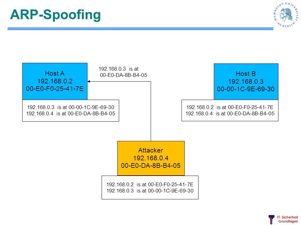 ARP-Spoofing Host A Host B 192.168.0.2 192.168.0.3 00-E0-F0-25-41-7E