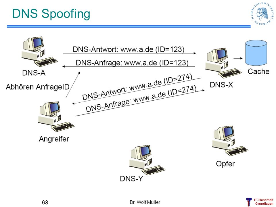 DNS Spoofing Dr. Wolf Müller