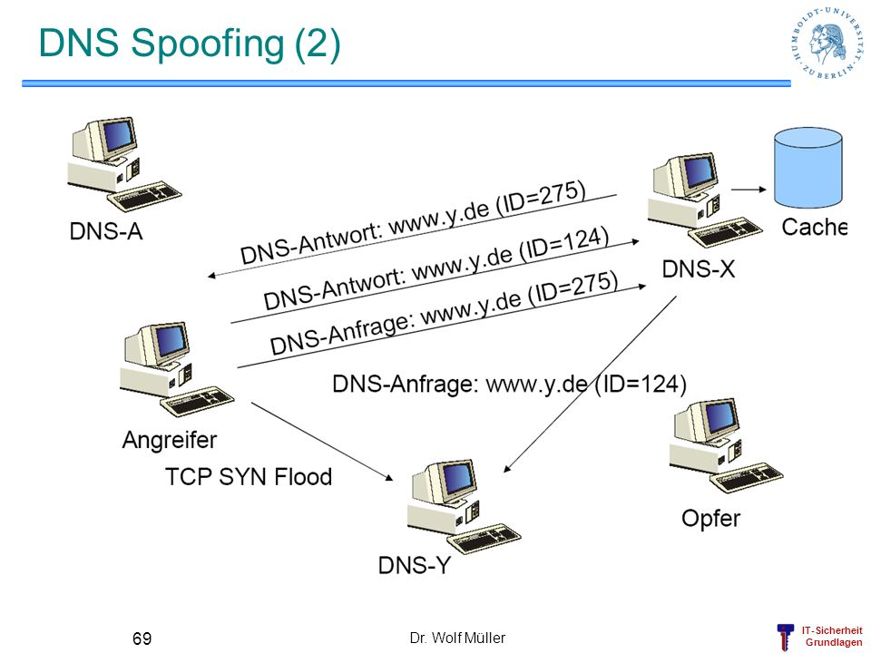 DNS Spoofing (2) Dr. Wolf Müller