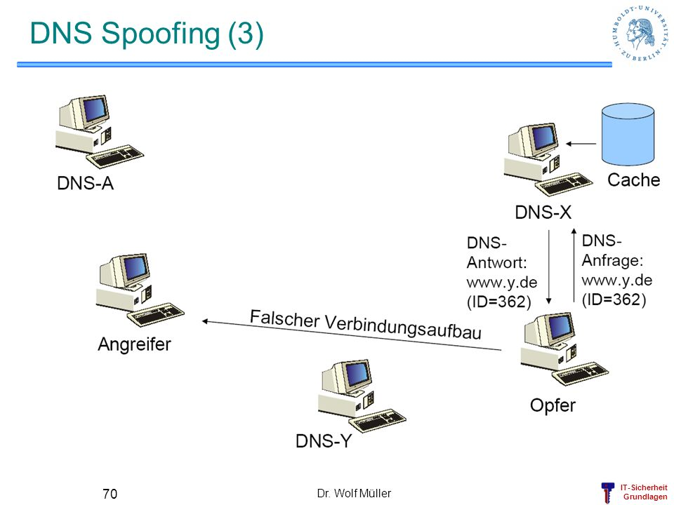 DNS Spoofing (3) Dr. Wolf Müller