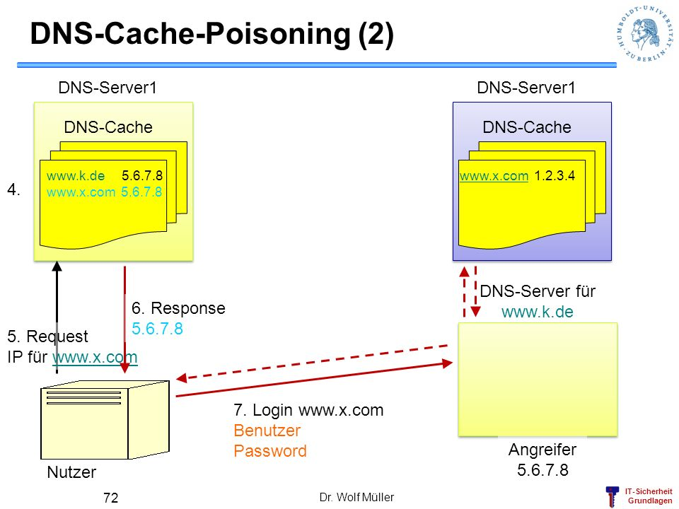 DNS-Cache-Poisoning (2)