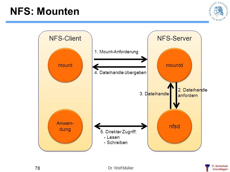 NFS: Mounten NFS-Client NFS-Server nfsd mount mountd Anwen-dung