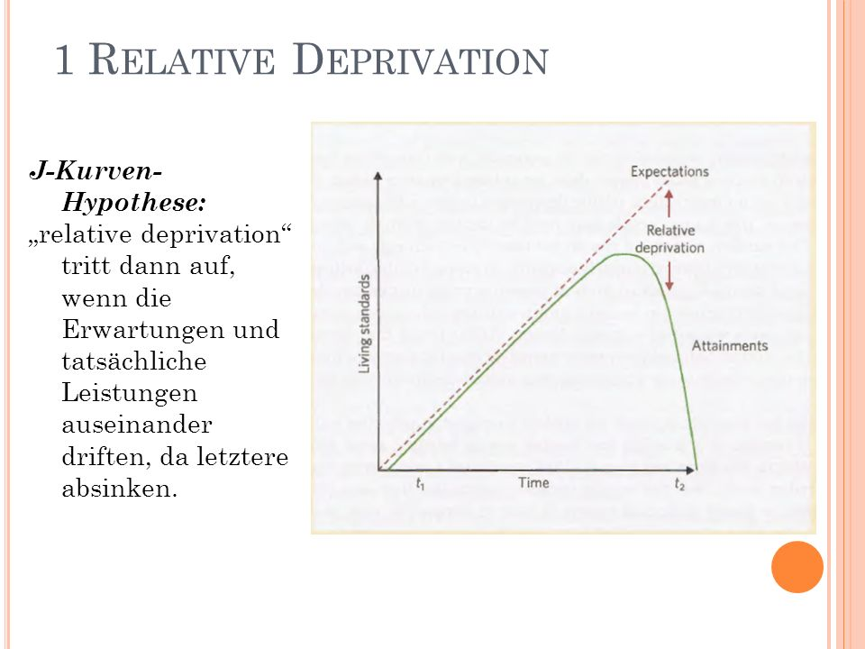 1 Relative Deprivation J-Kurven-Hypothese: