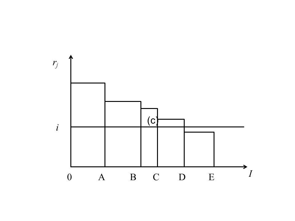i rj A B C D E I (c)