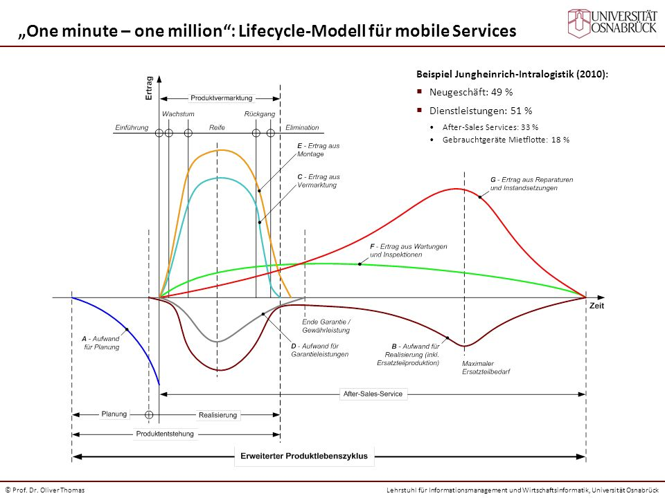 """One minute – one million : Lifecycle-Modell für mobile Services"