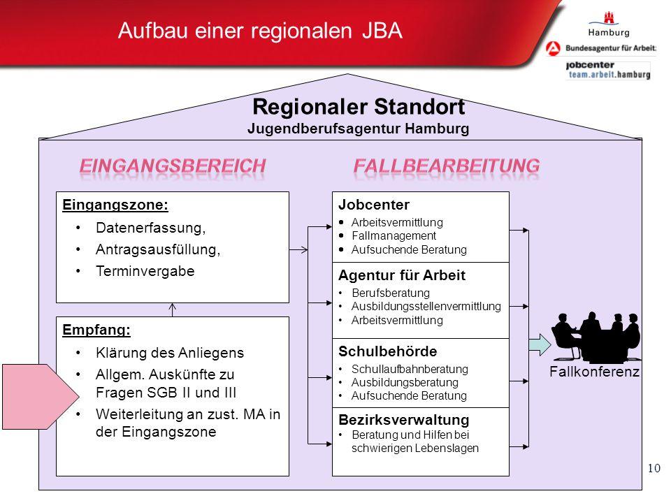 Aufbau einer regionalen JBA