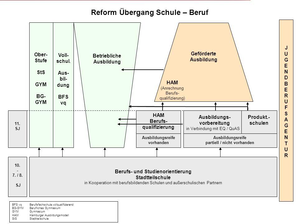 Reform Übergang Schule – Beruf