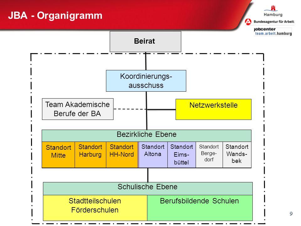 JBA - Organigramm Beirat Koordinierungs-ausschuss