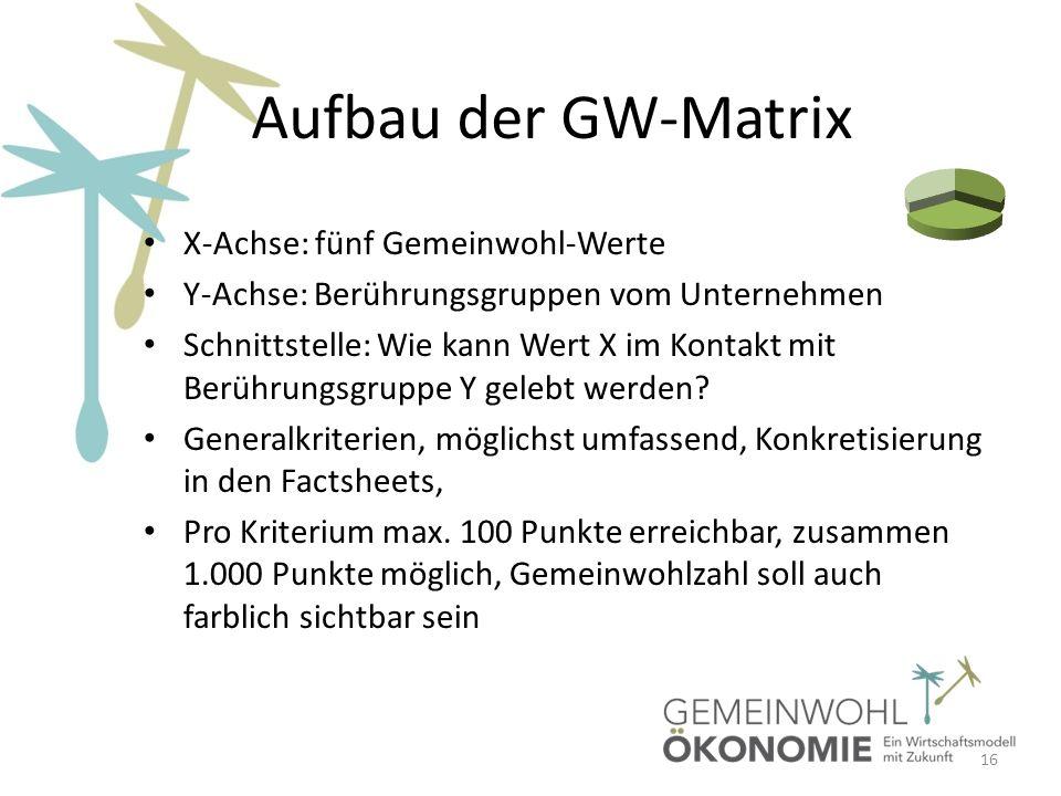 Aufbau der GW-Matrix X-Achse: fünf Gemeinwohl-Werte