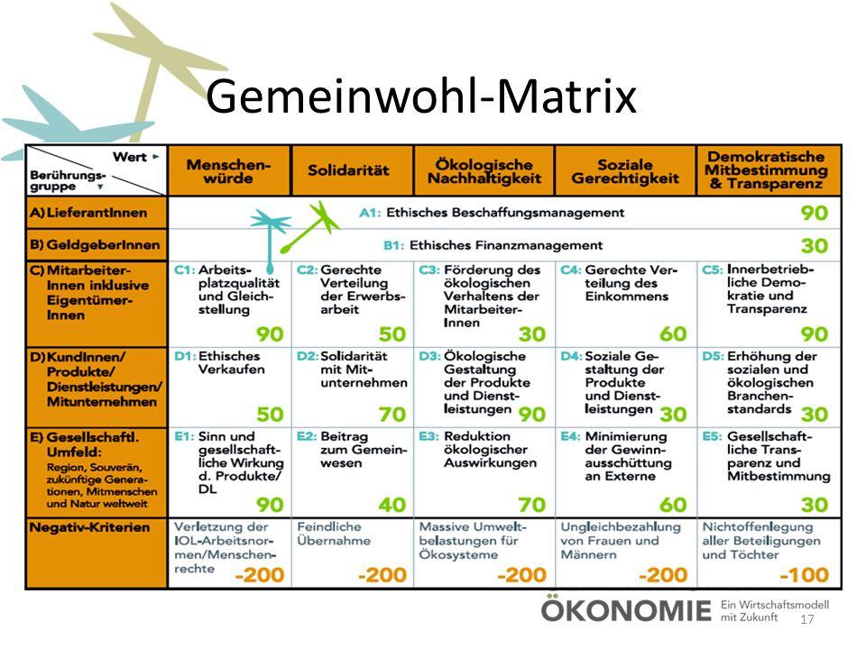 Gemeinwohl-Matrix ReWig Allgäu Vortrag 28.03.2017 Roland Wiedemeyer