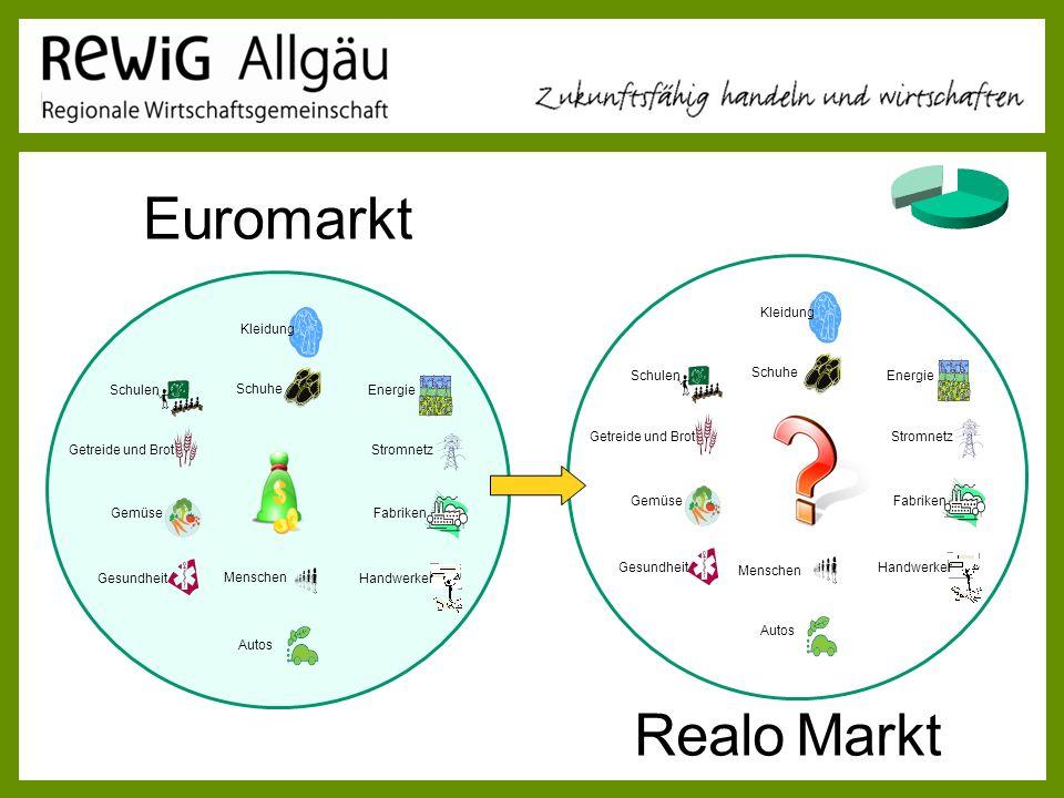 Euromarkt Realo Markt ReWig Allgäu Vortrag 28.03.2017