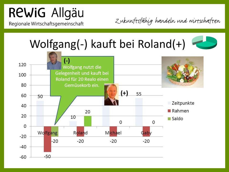 ReWig Allgäu Vortrag 28.03.2017 Roland Wiedemeyer