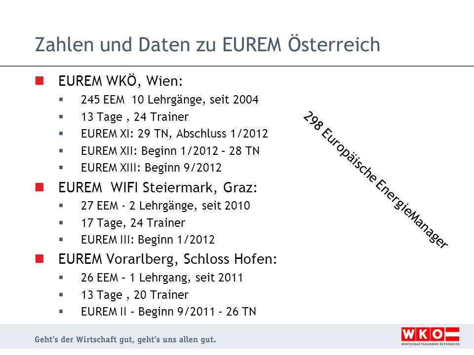 Zahlen und Daten zu EUREM Österreich