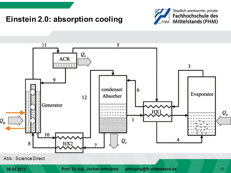 Einstein 2.0: absorption cooling