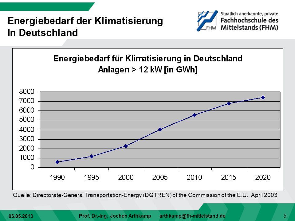 Energiebedarf der Klimatisierung In Deutschland