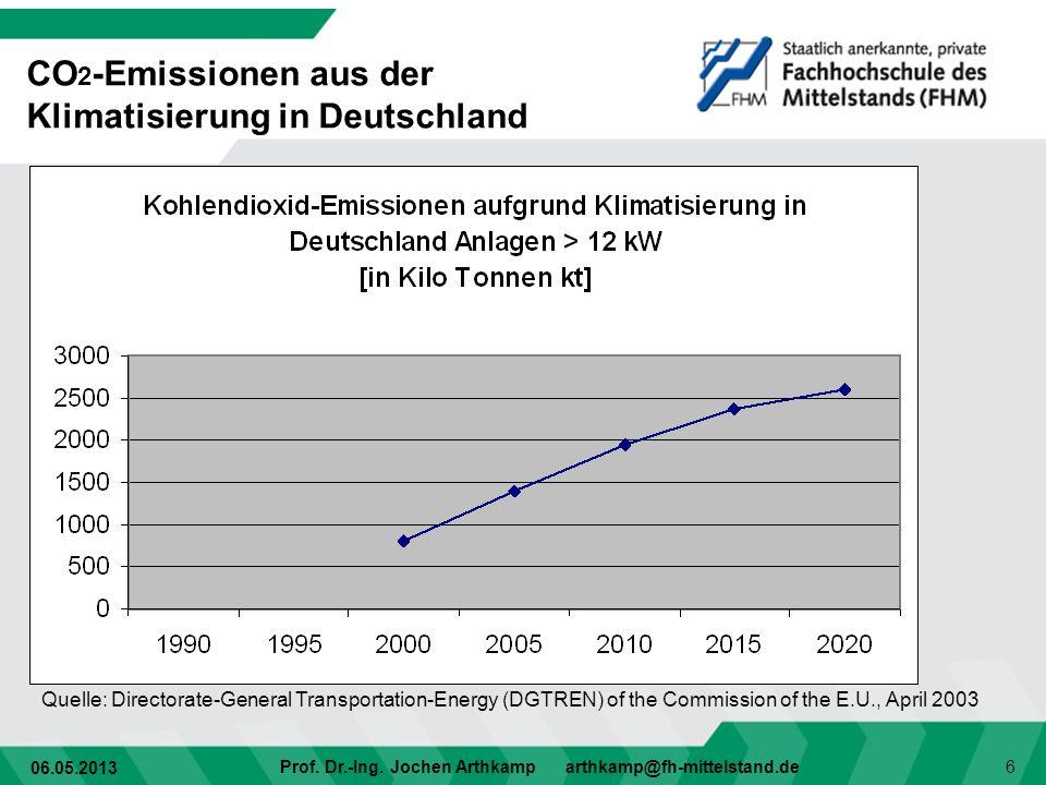 CO2-Emissionen aus der Klimatisierung in Deutschland