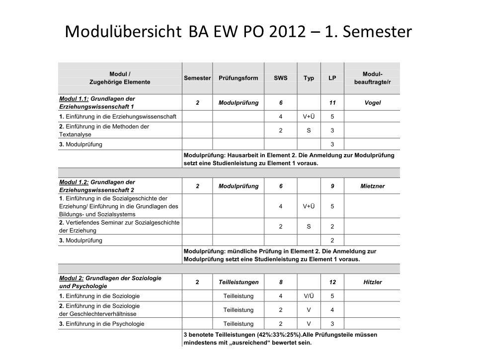 Modulübersicht BA EW PO 2012 – 1. Semester