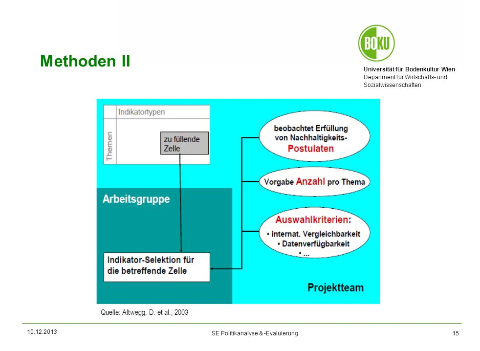 Methoden II Auswahl der Indikatoren in Form eines partizipativen Prozesses: 13 Arbeitsgruppen mit über 80 FachexpertInnen.