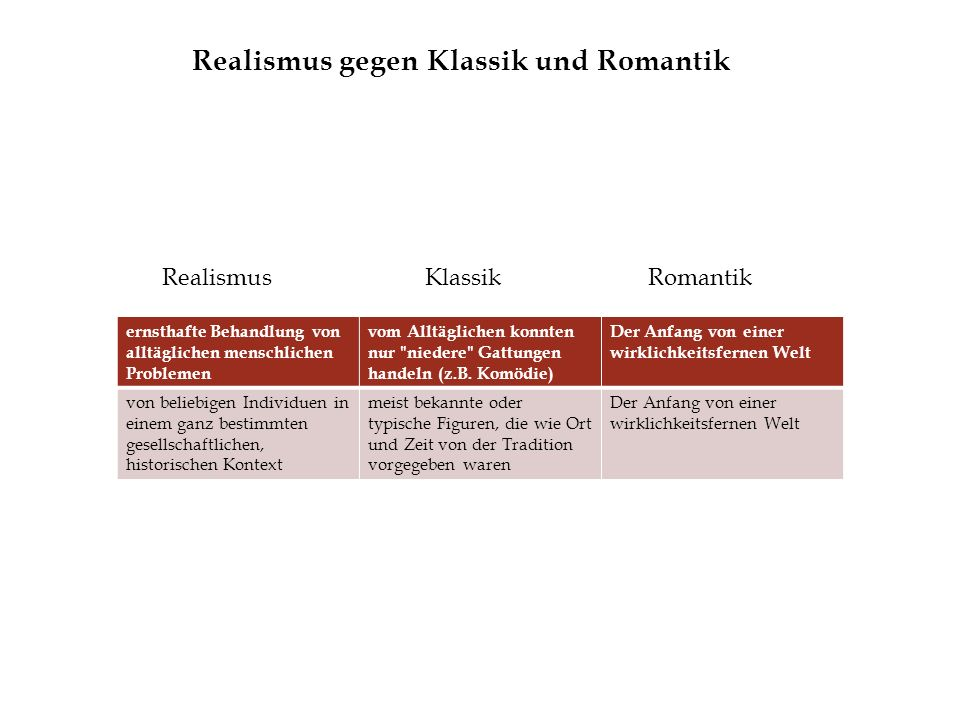 Realismus gegen Klassik und Romantik