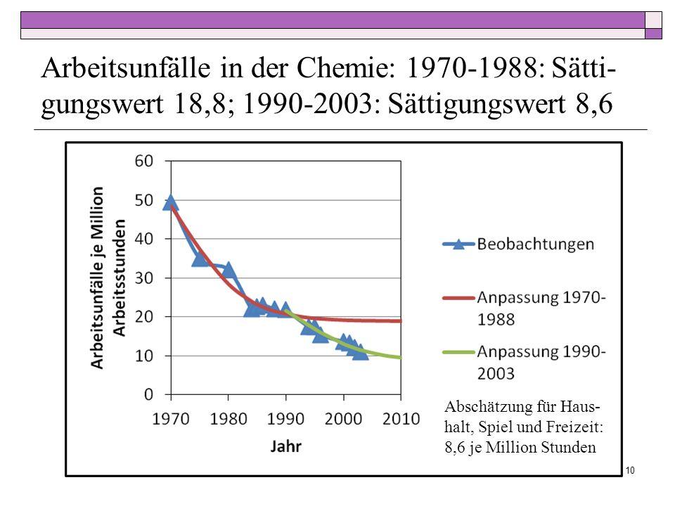 Arbeitsunfälle in der Chemie: 1970-1988: Sätti-gungswert 18,8; 1990-2003: Sättigungswert 8,6