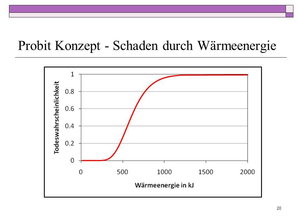 Probit Konzept - Schaden durch Wärmeenergie