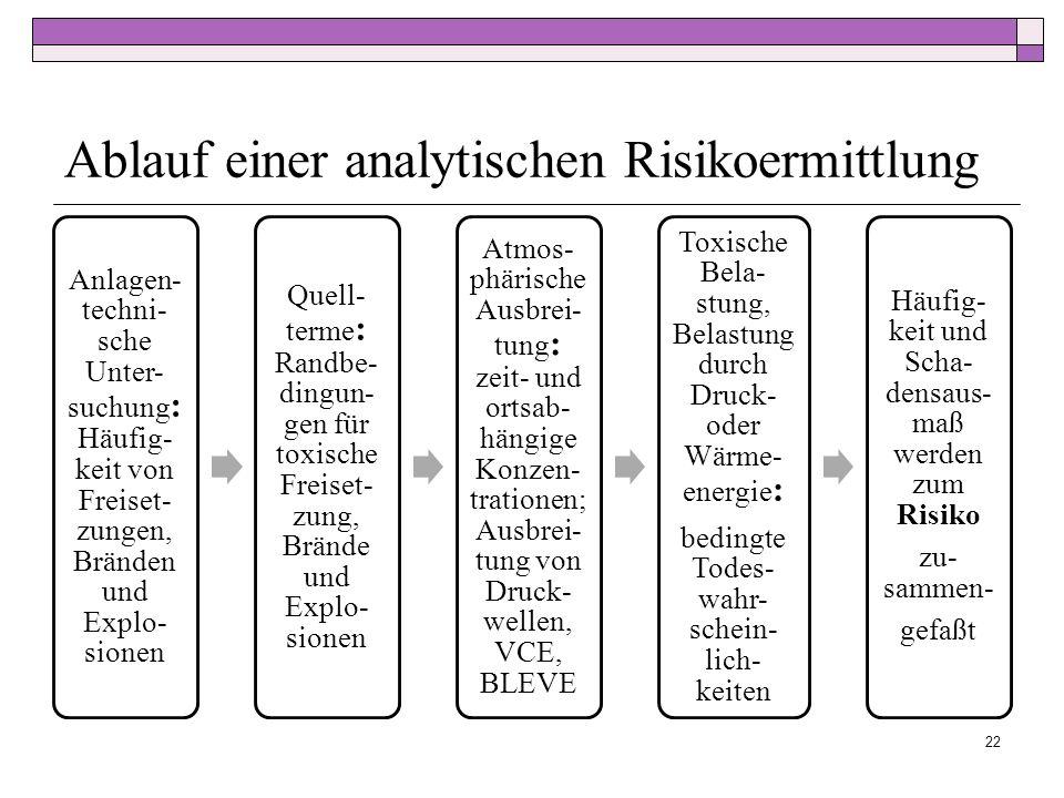 Ablauf einer analytischen Risikoermittlung