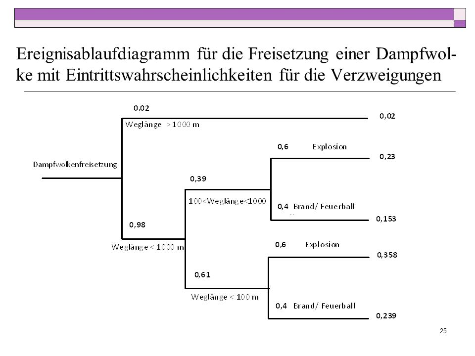 Ereignisablaufdiagramm für die Freisetzung einer Dampfwol-ke mit Eintrittswahrscheinlichkeiten für die Verzweigungen