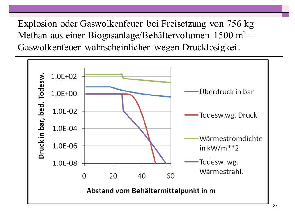 Explosion oder Gaswolkenfeuer bei Freisetzung von 756 kg Methan aus einer Biogasanlage/Behältervolumen 1500 m3 – Gaswolkenfeuer wahrscheinlicher wegen Drucklosigkeit