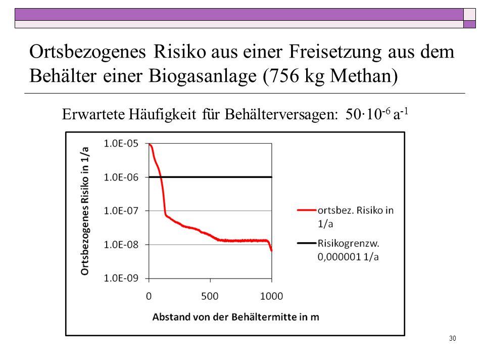 Ortsbezogenes Risiko aus einer Freisetzung aus dem Behälter einer Biogasanlage (756 kg Methan)