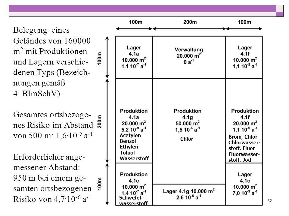 Belegung eines Geländes von 160000 m2 mit Produktionen und Lagern verschie-denen Typs (Bezeich-nungen gemäß 4. BImSchV) Gesamtes ortsbezoge-nes Risiko im Abstand von 500 m: 1,6.10-5 a-1 Erforderlicher ange-messener Abstand: 950 m bei einem ge-samten ortsbezogenen Risiko von 4,7.10-6 a-1