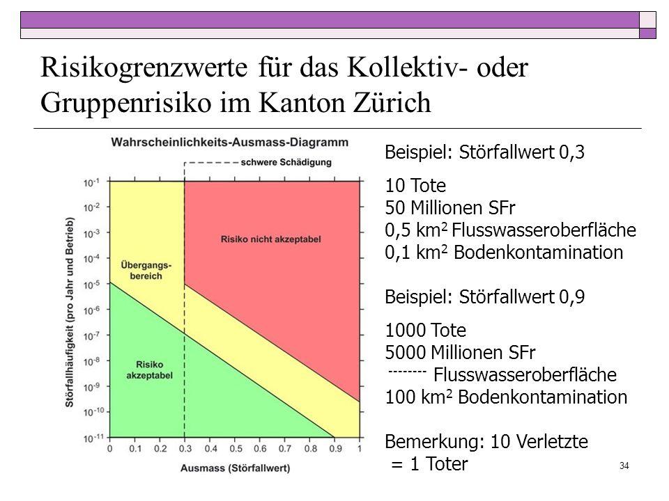 Risikogrenzwerte für das Kollektiv- oder Gruppenrisiko im Kanton Zürich