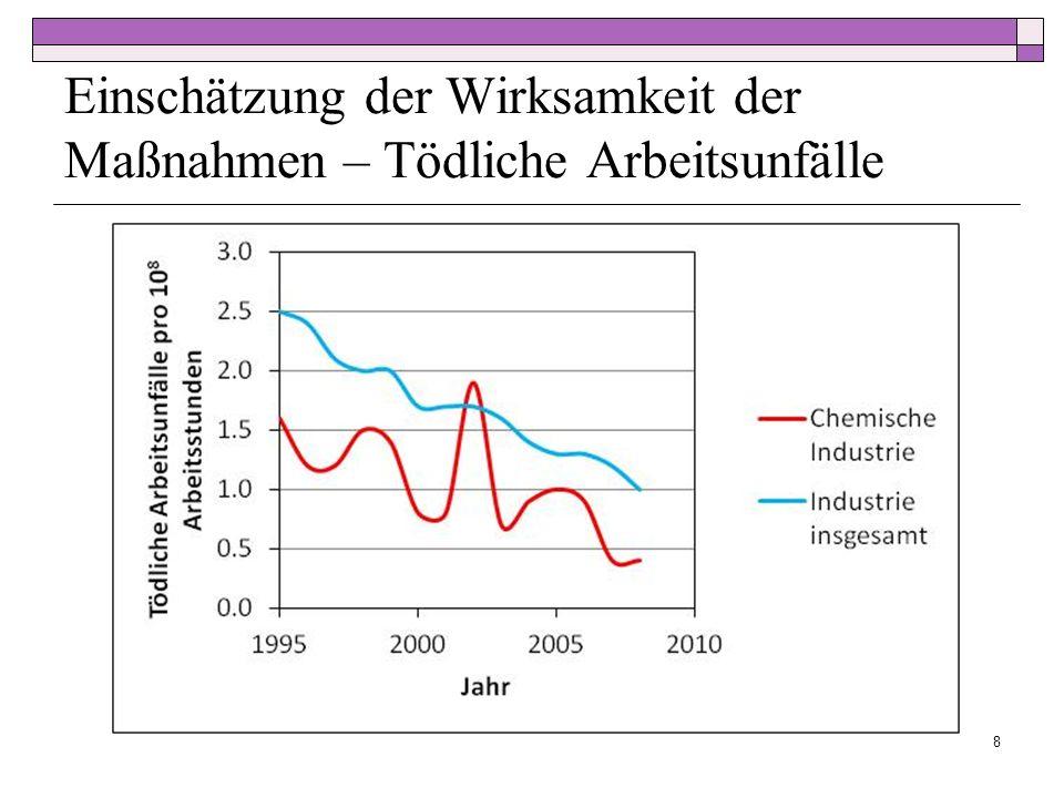 Einschätzung der Wirksamkeit der Maßnahmen – Tödliche Arbeitsunfälle