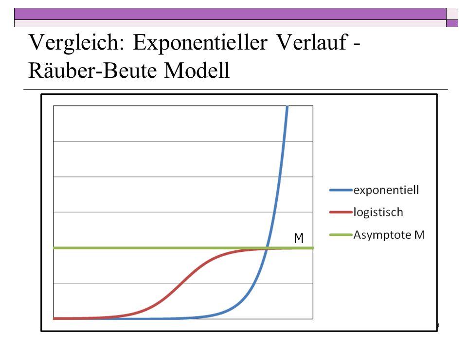 Vergleich: Exponentieller Verlauf - Räuber-Beute Modell