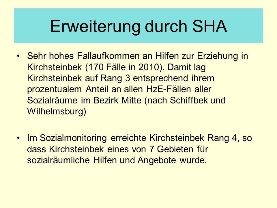 Erweiterung durch SHA