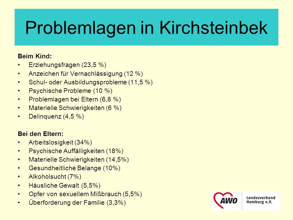 Problemlagen in Kirchsteinbek