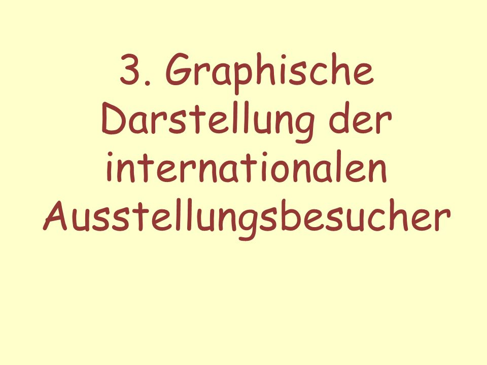 3. Graphische Darstellung der internationalen Ausstellungsbesucher