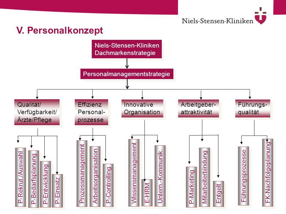 V. Personalkonzept Niels-Stensen-Kliniken Dachmarkenstrategie